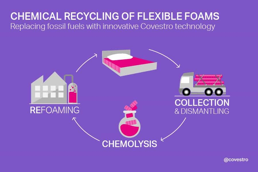 Biopolymers Petrochemicals WasteRecycling