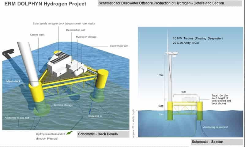 Hydrogen Petrochemicals PlasticPollution