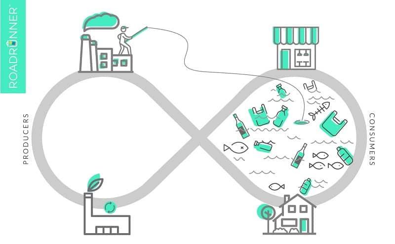 What does closed-loop recycling mean?