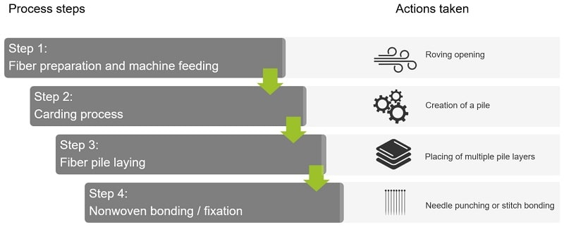 Petrochemicals Hydrogen Carbon Fiber