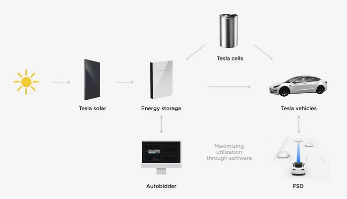 Tesla Impact Report Highlights Sustainability & Battery Recycling