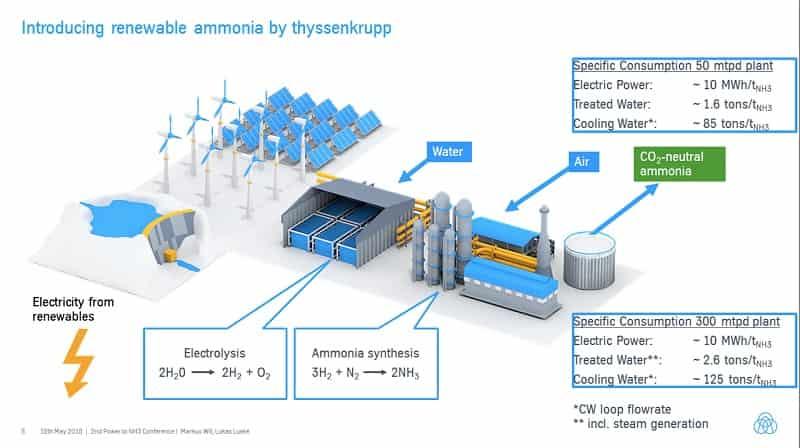 Petrochemicals Polyethylene PVC