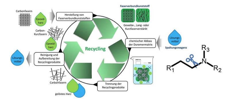 New opportunities through chemical recycling