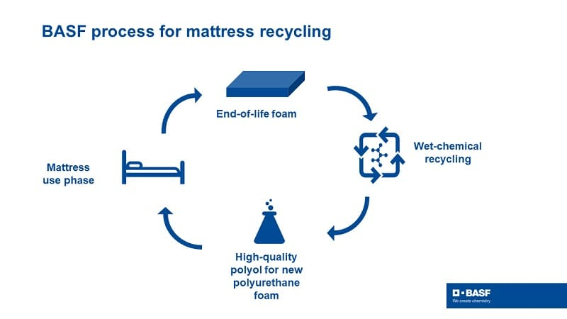 Towards a circularity in recycling of mattresses